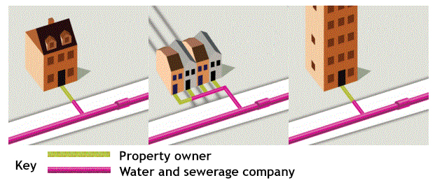 illustration of different types of properties. Showing sewerage pipes responsibility