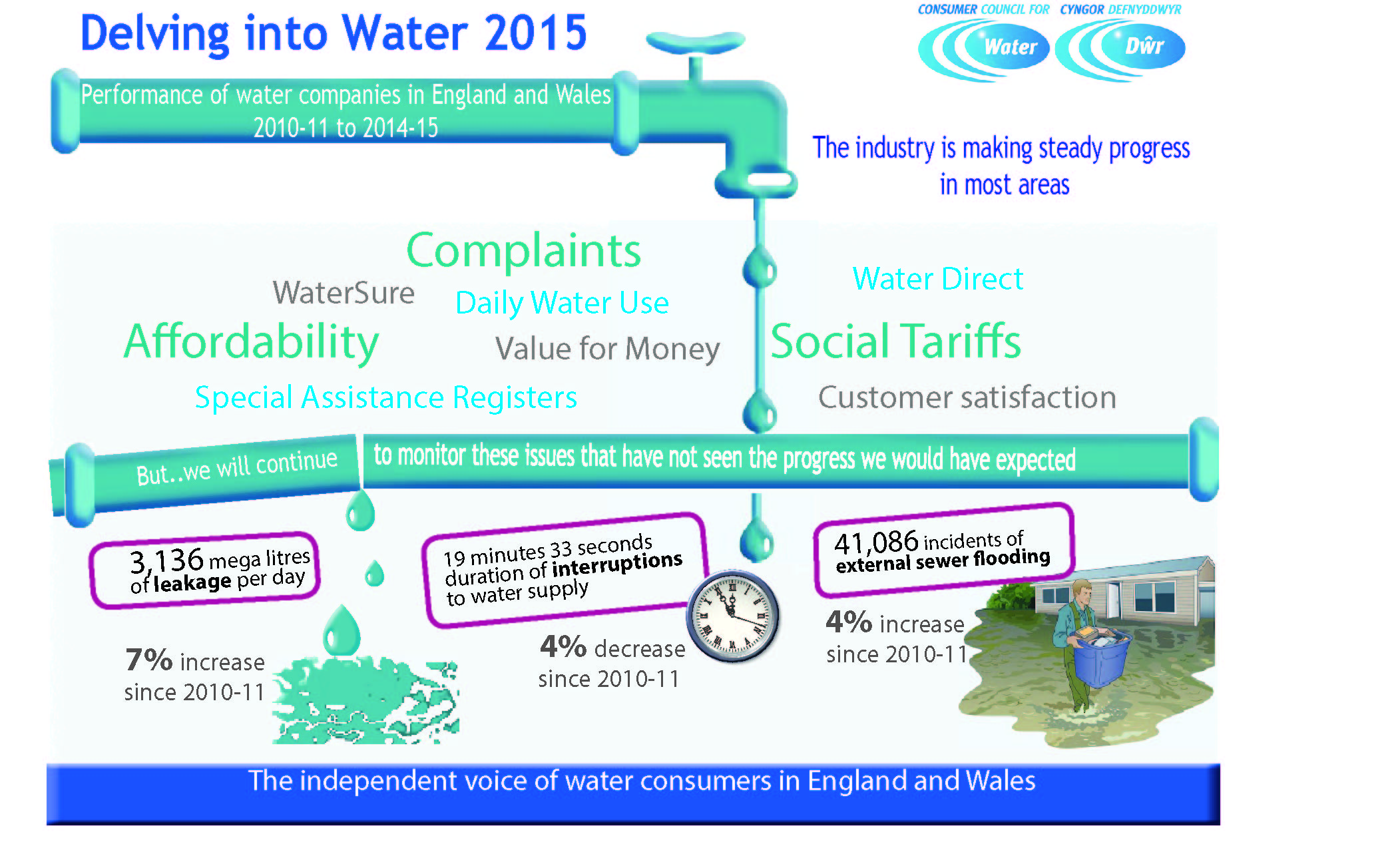 delving into water Inforgraphic