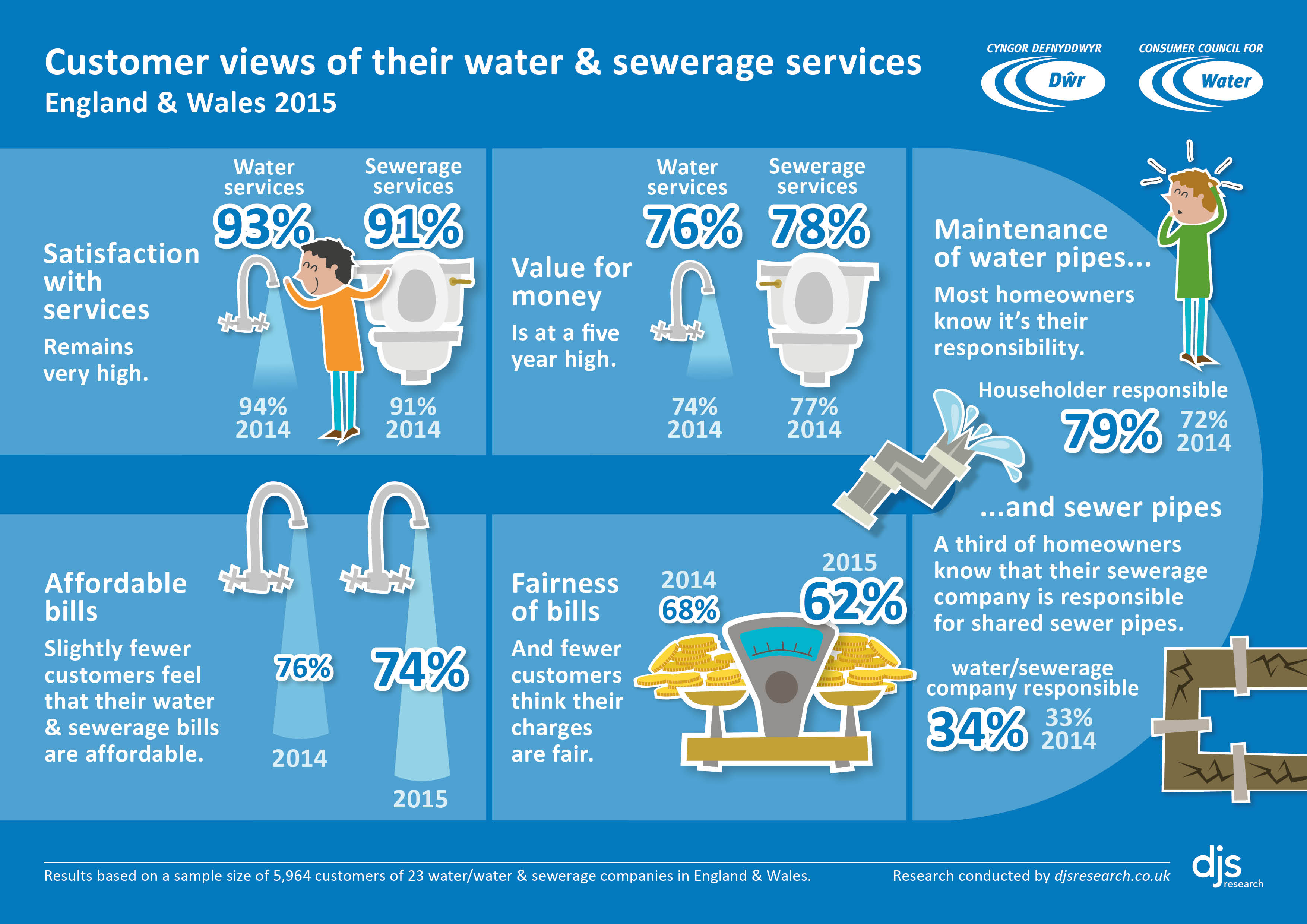 infographic on water matters research