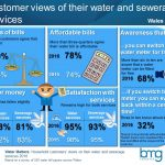 Infographic of customers views of their water and sewerage services