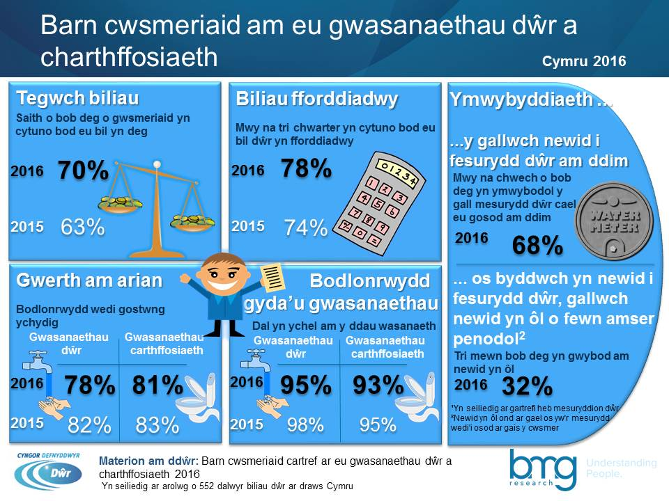 Wales water matters infographic