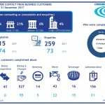 Third quarter complaints and enquiries to CCWater