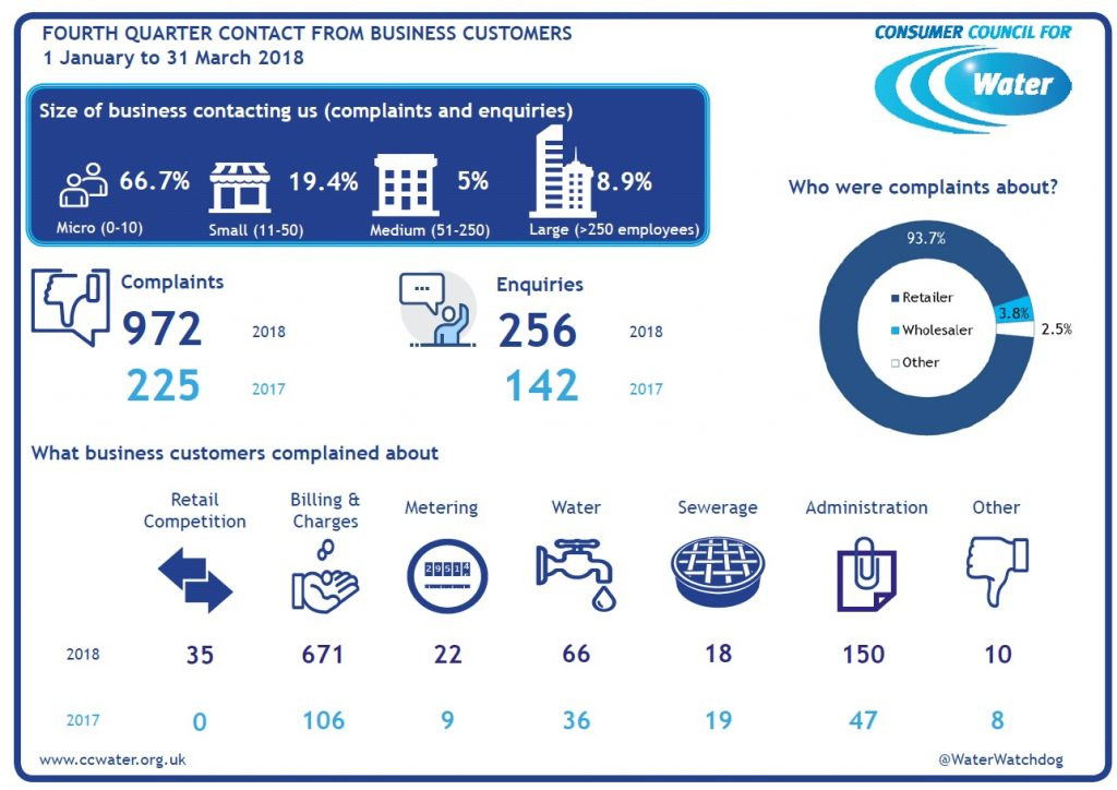 fourth quarter complaints and enquiries to CCWater