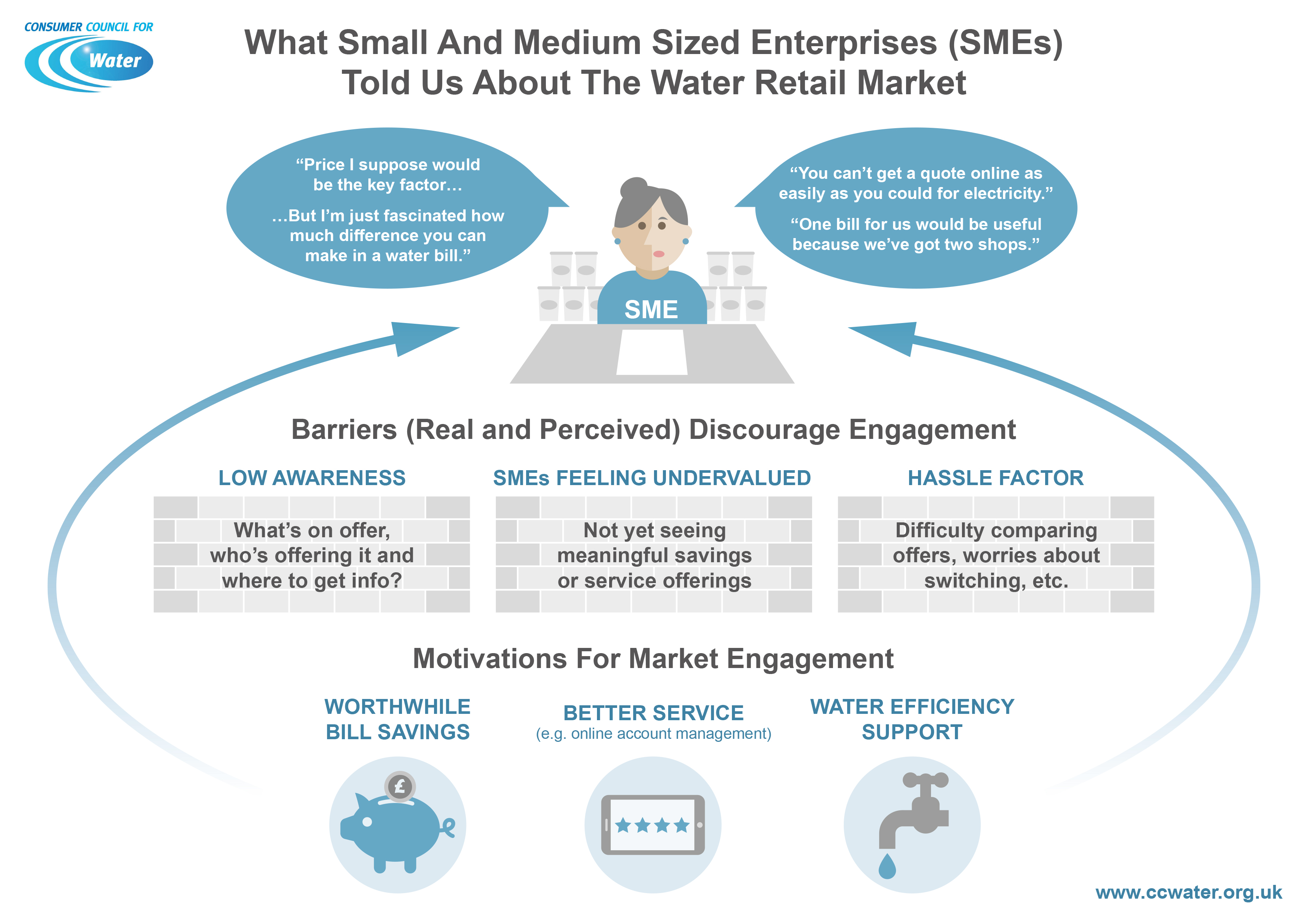 SME told us about the water retail market Infographic