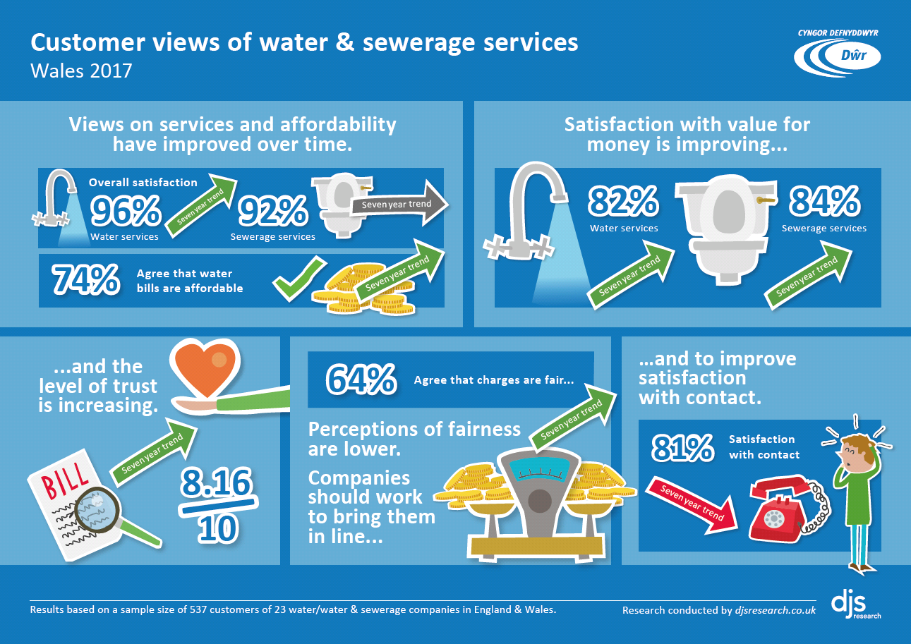 How Is My Water Company Performing Consumer Council For