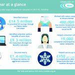 Annual Review infographic