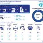 Market reform - non-household complaints quarter 3 infographic