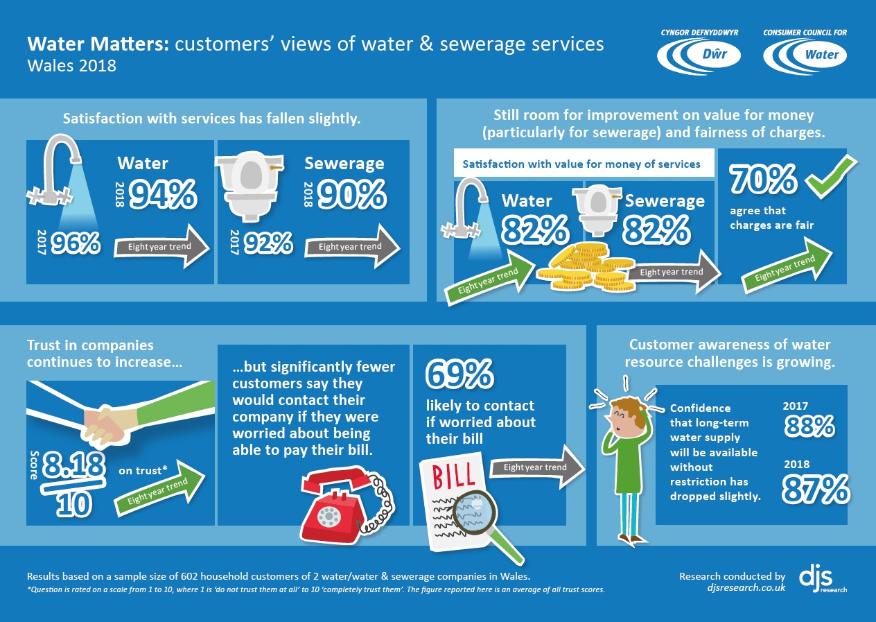 Infographic for Water Matters: Household customers' views of their water and sewerage services 2018-19 - Wales