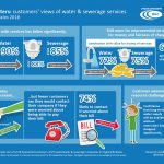 Infographic for Water Matters: Household customers' views of their water and sewerage services 2018-19 - England and Wales