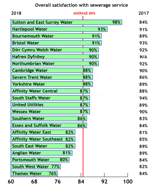 Graph showing overall satisfaction of sewerage services. Data taken from Water Matters 2018-19 annual tracking survey