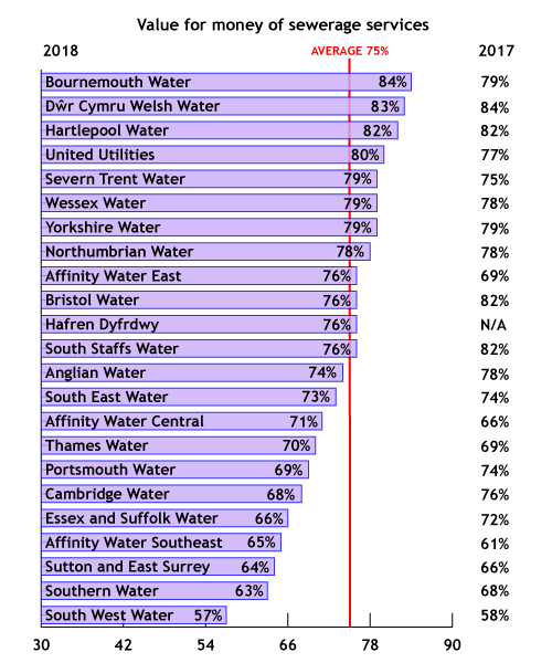 Graph showing value for money of sewerage services. Data taken from Water Matters 2018-19 annual tracking survey