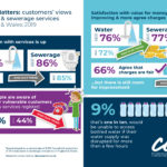 Infographic for Water Matters 2019 - England and Wales