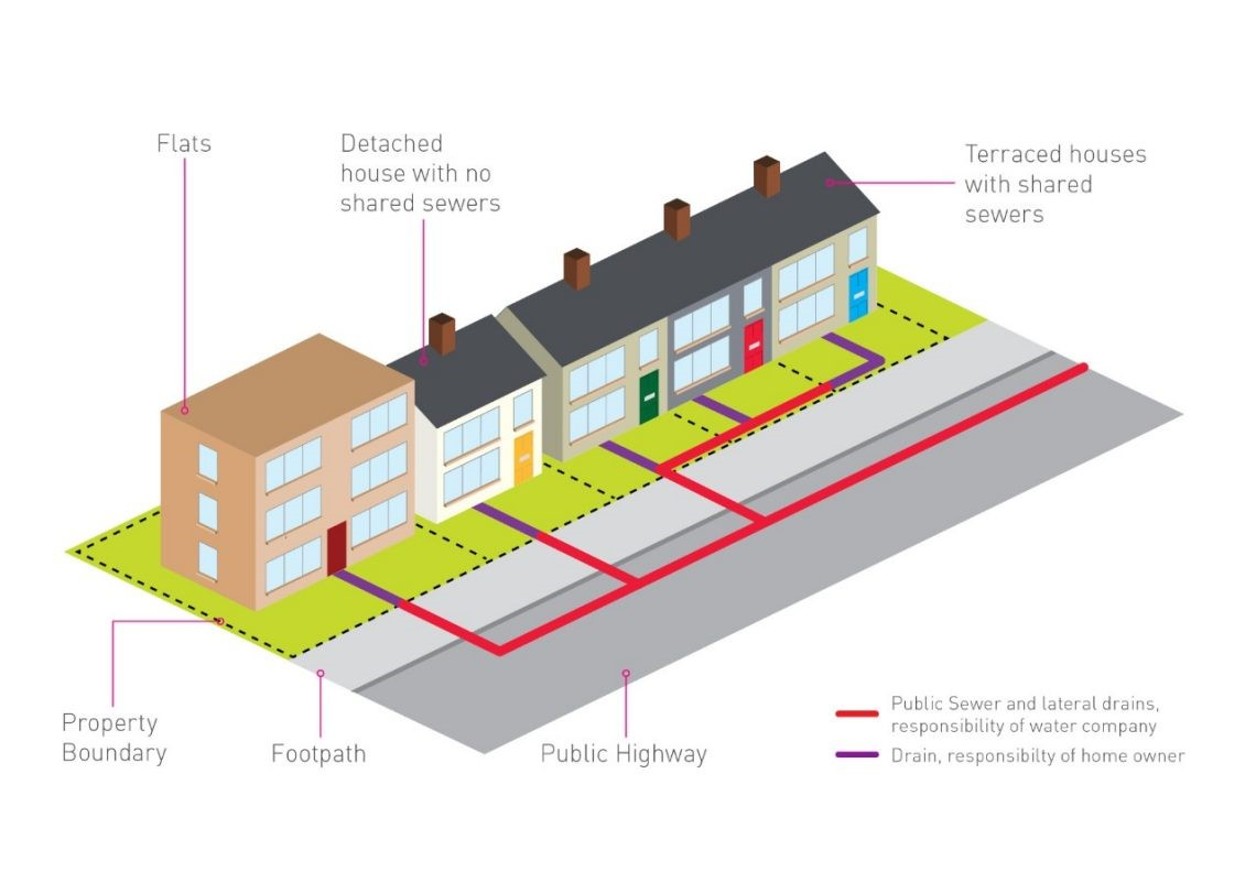 graphic showing a street and who owns the sewer and drain pipes