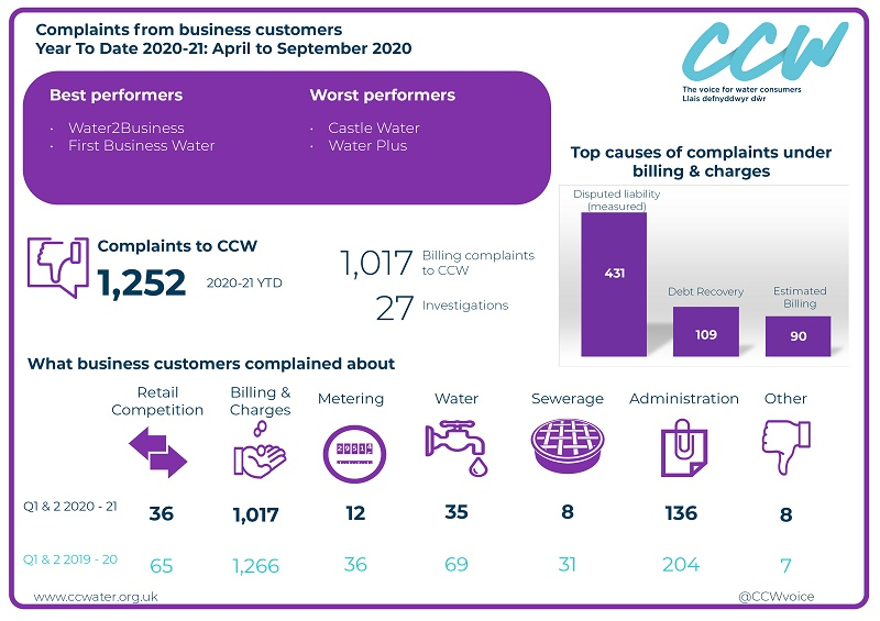 Complaints from business customers 2020-21